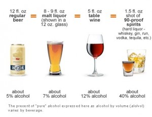 40 alcohol by volume